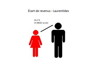 Écart de revenus
